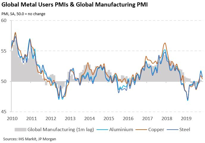 Global Metal User PMIs signalled a moderating of growth at users of aluminium, copper and steel in November, with new orders rising at weaker rates while stocks declined. More here: ihsmark.it/s5C550xtoY1 ihsmark.it/nNiy50xtoY5 ihsmark.it/KNVi50xtoYc
