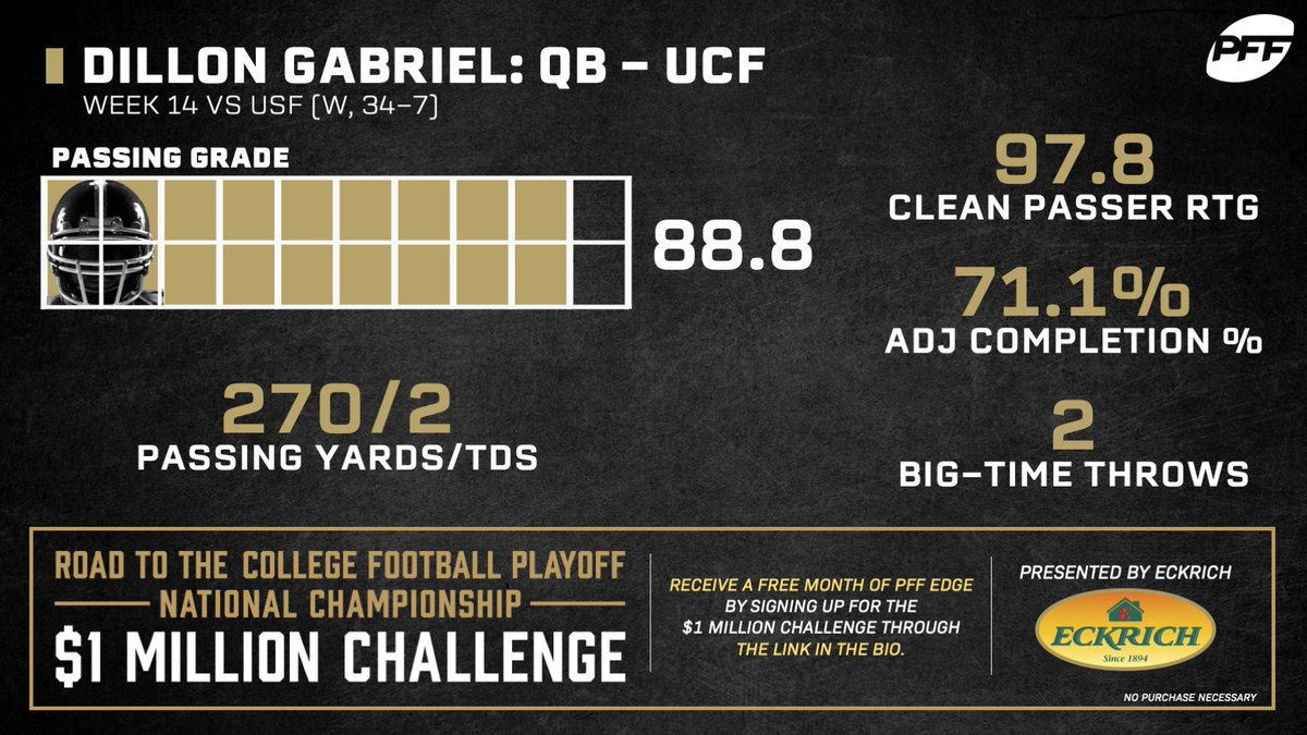 Dillon Gabriel closed-out the regular season for UCF in STYLE!