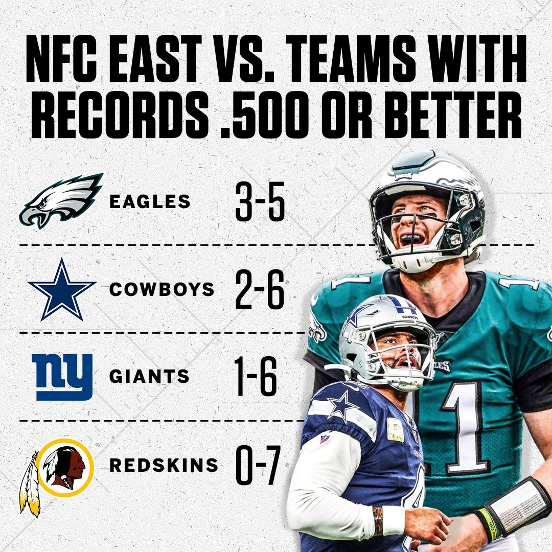 The NFC East teams are 6-24 against opponents that entered the game with a record of .500 or better