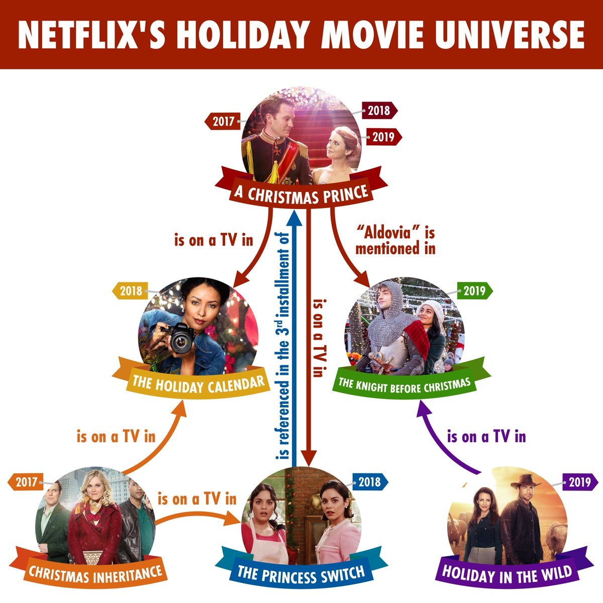 Welcome to Netflix's Holiday Movie Universe, an interconnected world of eight films (and counting) where anyone could become a princess and your soulmate may be hiding in plain sight — or the past!   Here's actually how these holiday faves became so entwined...