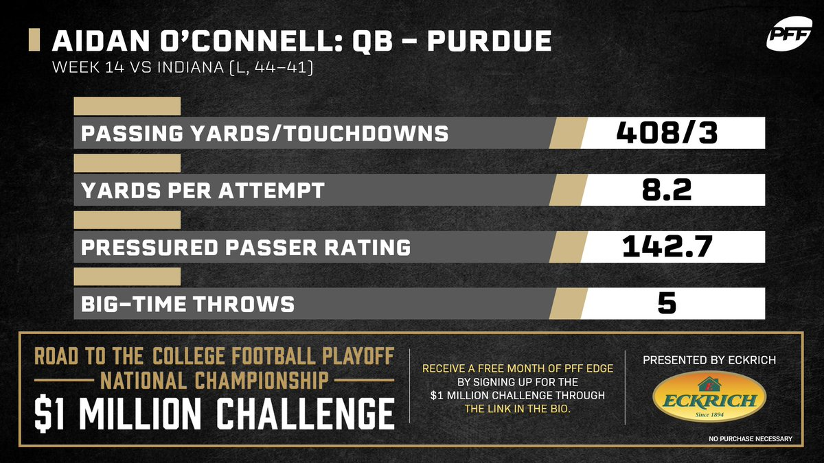 Aidan OConnell looked like a seasoned vet running the Purdue offense.