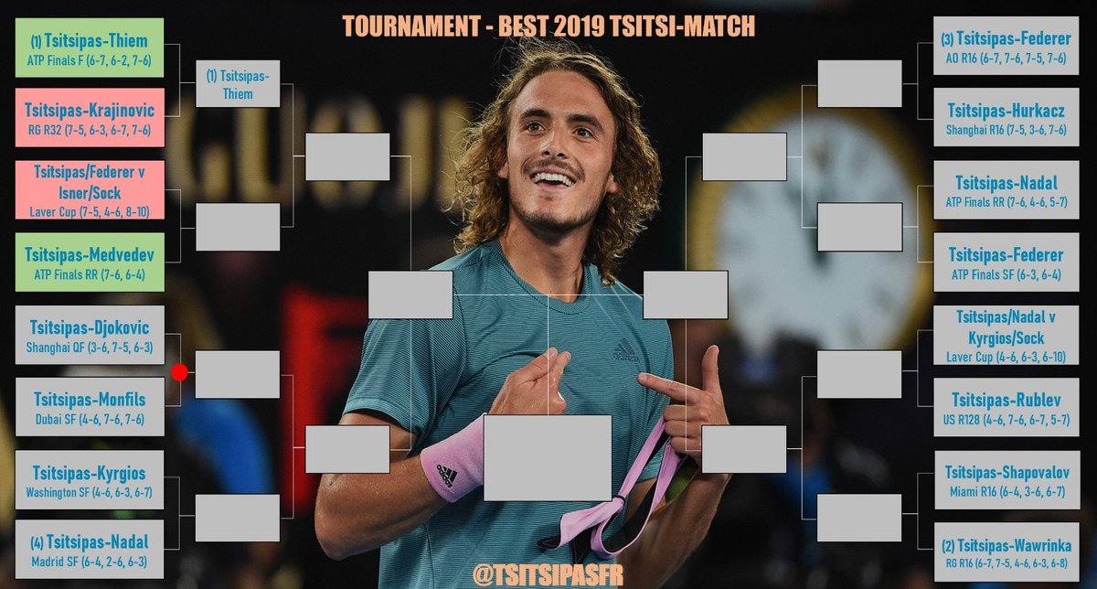 Match  results   (1) Tsitsipas-Medvedev (ATP Finals) wins with 89% of the votes against Tsitsipas/Federer v Isner/Sock (Laver Cup). (63 total votes)  Next battle in a few minutes!  <br>http://pic.twitter.com/9HSKdPGHJs