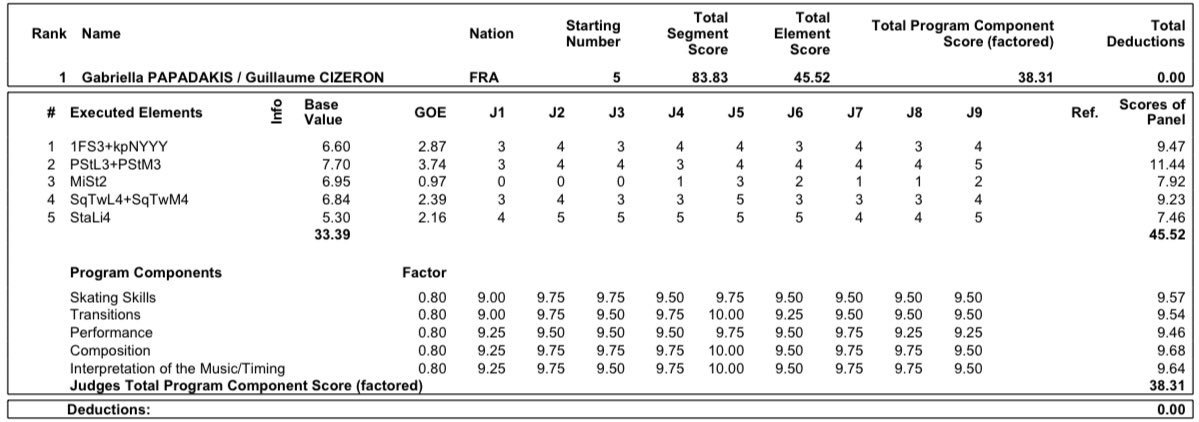 ISU Grand Prix of Figure Skating Final (Senior & Junior). Dec 05 - Dec 08, 2019.  Torino /ITA  - Страница 18 ELH8DdhW4AAHlEn?format=jpg&name=medium