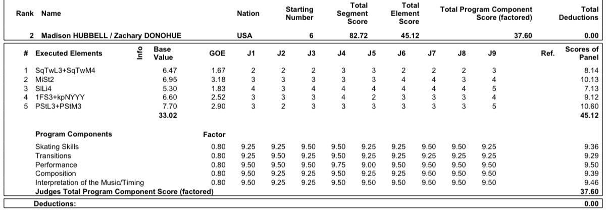 ISU Grand Prix of Figure Skating Final (Senior & Junior). Dec 05 - Dec 08, 2019.  Torino /ITA  - Страница 18 ELH8DemWoAEH4J2?format=jpg&name=large