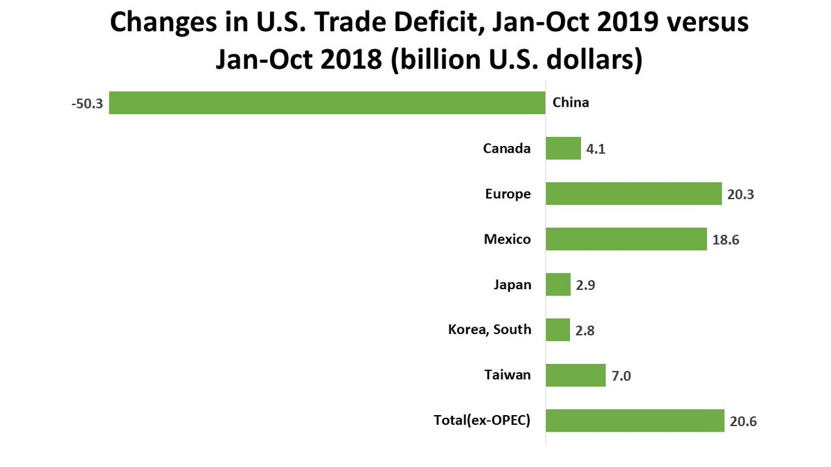 US trade deficit is being reallocated from China to other countries but not coming down <br>http://pic.twitter.com/VIFnXJqsxT