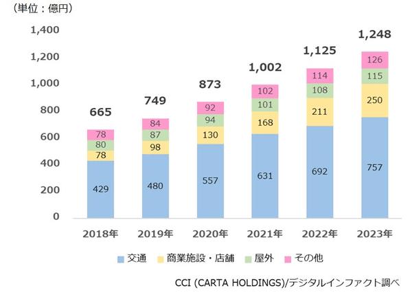デジタルサイネージ広告の市場規模、2019年は749億円。2023年には1,248億円まで成長【CCI調べ】 | Web担当者Forum
