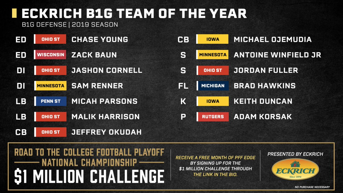 ED - Chase Young - Ohio State DI - Jashon Cornell - Ohio State LB - Malik Harrison - Ohio State CB - Jeffrey Okudah - Ohio State S - Jordan Fuller - Ohio State The B1G Team of the Year! 🏆 pff.com/news/college-f…