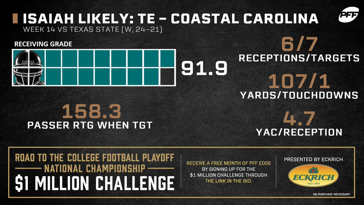 Isaiah Likely has developed into a reliable target for Coastal Carolina.