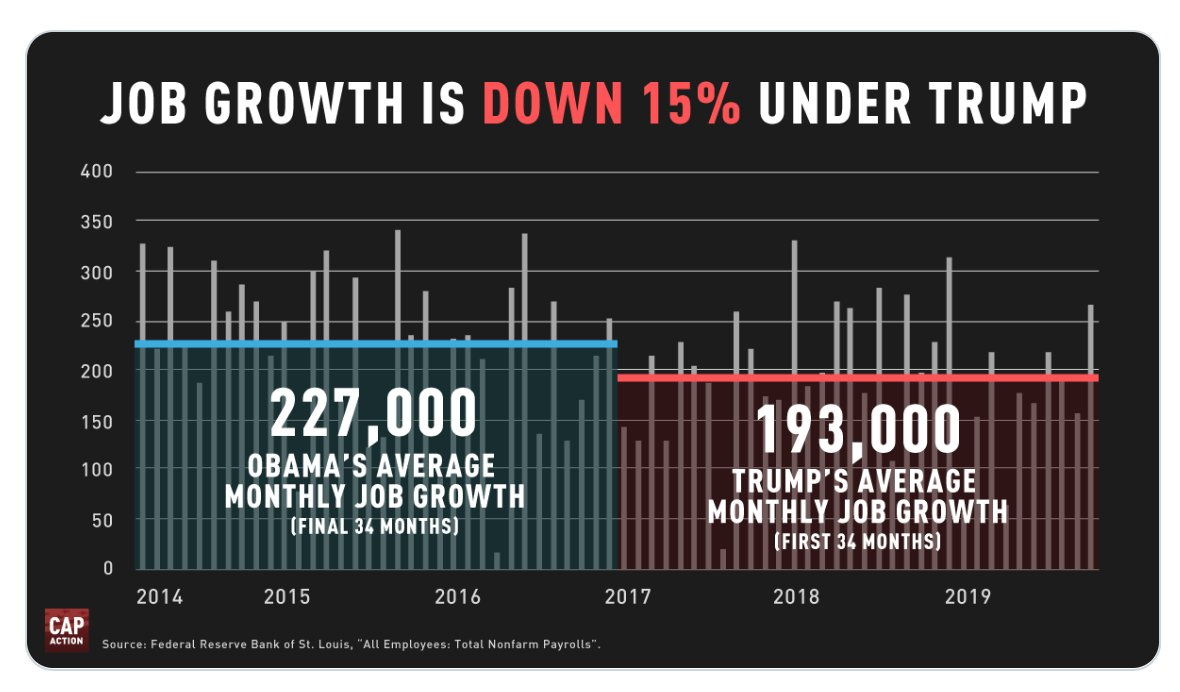 Job growth was BETTER under @BarackObama  ... and BTW.... IMPEACHMENT