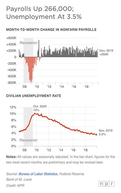 U.S. employers added a better-than-expected 266,000 jobs in November, as the economy continues to power ahead.