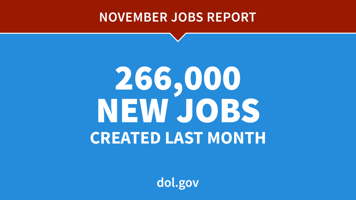 The November jobs report vastly outpaced predictions, with 266,000 jobs created. dol.gov/newsroom/relea… #JobsReport
