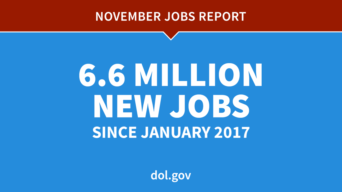 6.6 million total jobs have been created since January 2017. dol.gov/newsroom/relea… #JobsReport