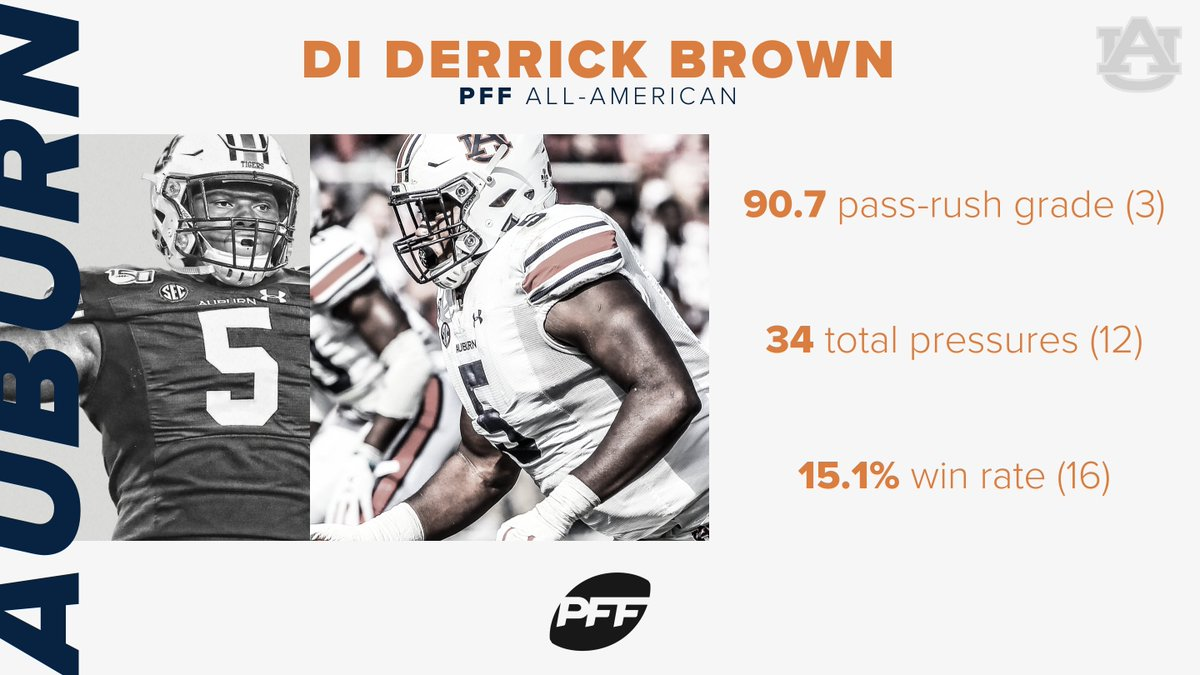 As physically imposing a force that there was during the 2019 season, Brown made his presence felt in every contest but most notably against the toughest tests on Auburns schedule. - @PFF_Cam The PFF 2019 All-American Team! ⬇️ 🏆 pff.com/news/college-f…