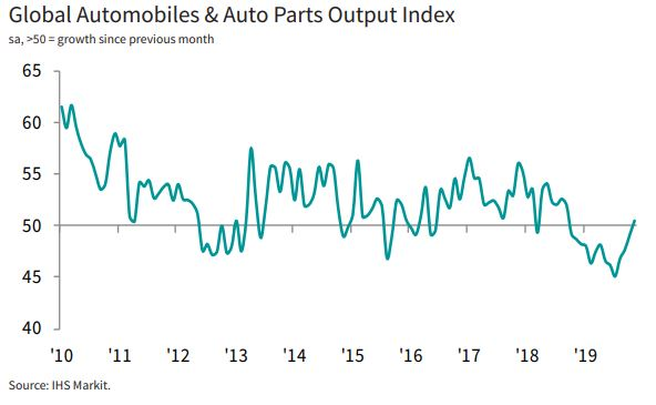 🌍 Global Sector PMI released today signalled a recovery in the global autos sector in November, with the first rise in output since September 2018. Banking activity meanwhile grew at the strongest rate in nearly 3 years. More here: ihsmark.it/f8is50xtI0y