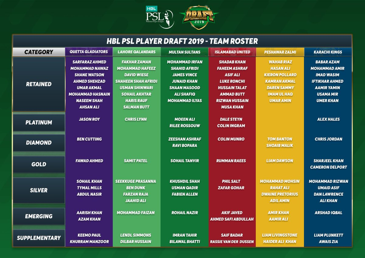 📣📣📣 Ladies and gentlemen, we present to you the final roster of #HBLPSL 2020. How is your favourite team shaping up? #HBLPSLDraft2019