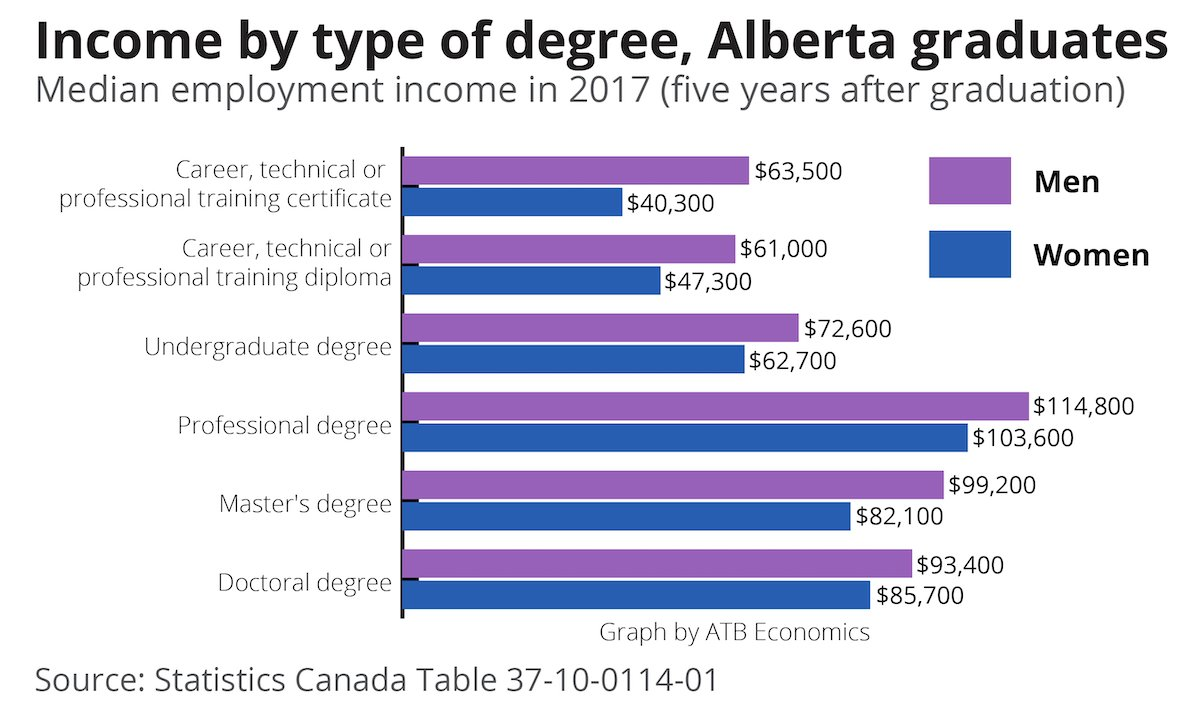 Women in Alberta face the largest employment gender gap of any province.  https:// mailchi.mp/22e7ea07d0f1/t he-owl-women-graduates-make-less?e=198ee7188a  …  #abpoli #ableg #canlab <br>http://pic.twitter.com/XJbtTEBxrh