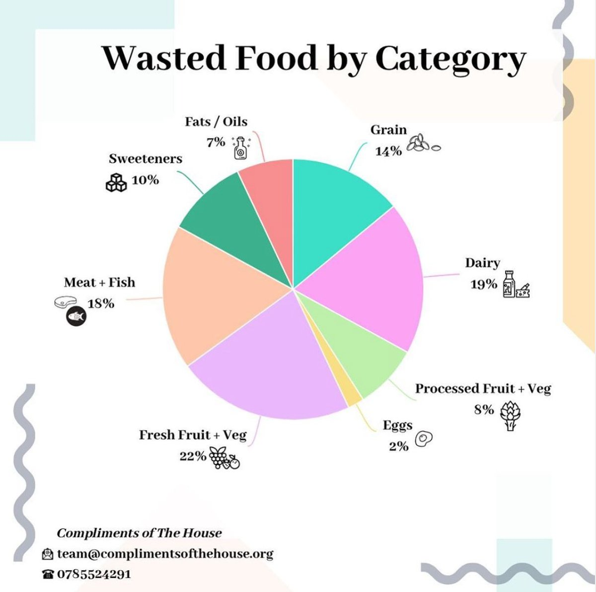 Please let's all attempt to be more mindful of food waste. It starts with us! 🗑🥕🥖🥗🍕#Complimentsofthehouse #FoodWaste #LiveLoveFood #FoodDonation #Charity #streetfood