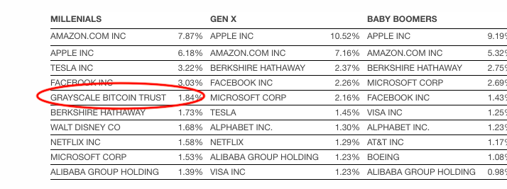 Wow. 5th most common stock held by millennials is @GrayscaleInvest's Bitcoin  https://www. businesswire.com/news/home/2019 1204005172/en/Schwab-Report-Self-Directed-401-Balances-Hold-Steady   … <br>http://pic.twitter.com/YAQy62E7kH