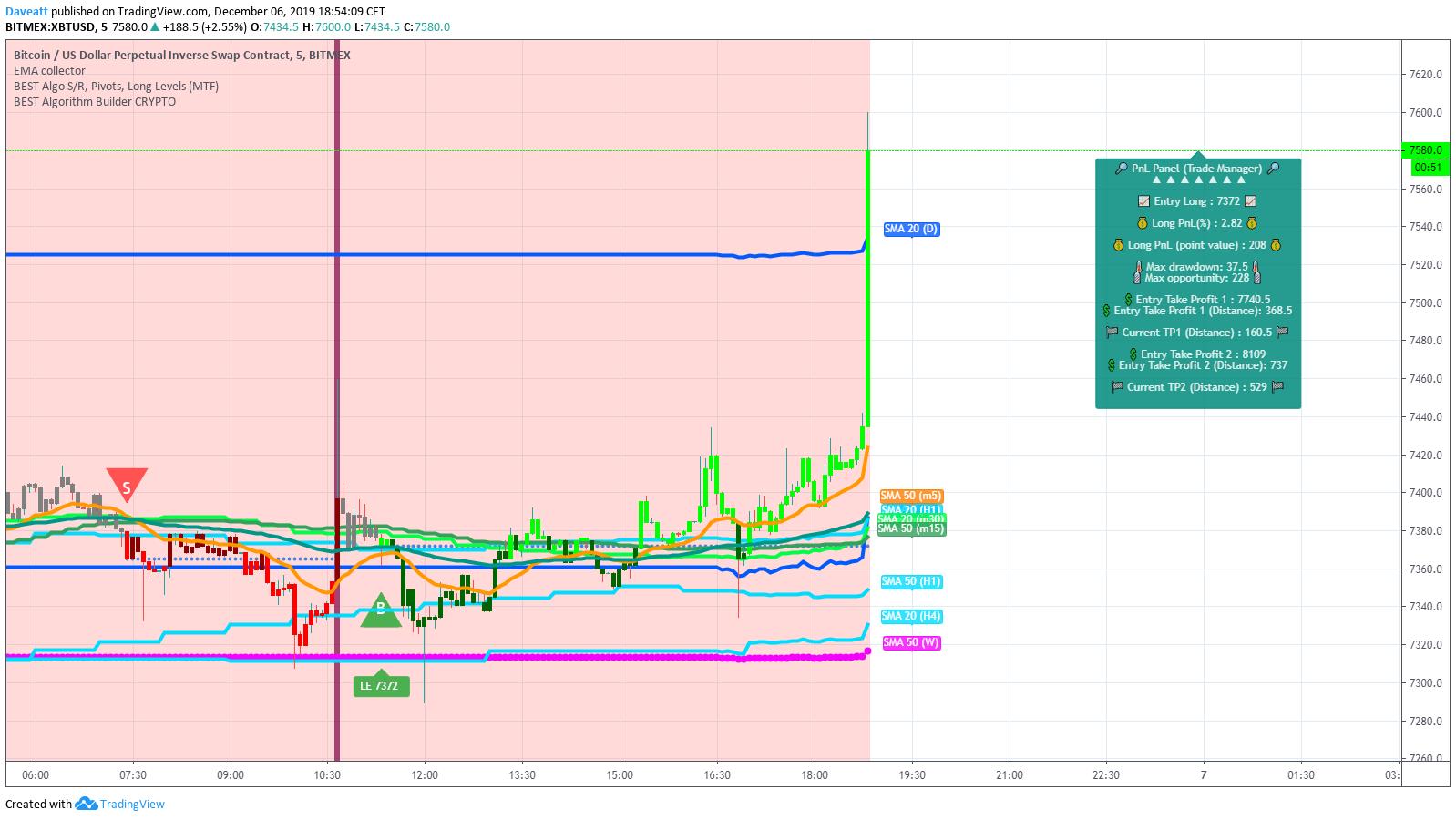 bitcoin long move