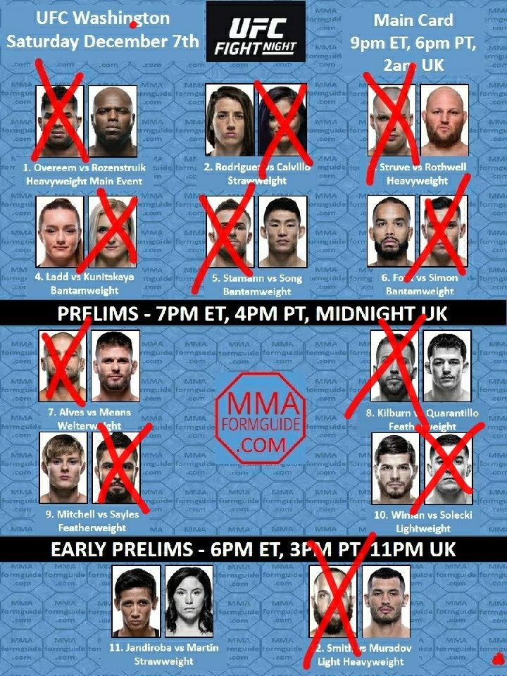 Damn! I gotta make these picks. Here we go! My picks for #UFCDC   Also: #JoshuaRuizJr2 is gonna show before the UFC, so its a solid day of action packed fights. Don't ask me about that other bs. Enjoy it folks✌🏾 #MMATwitter #boxing