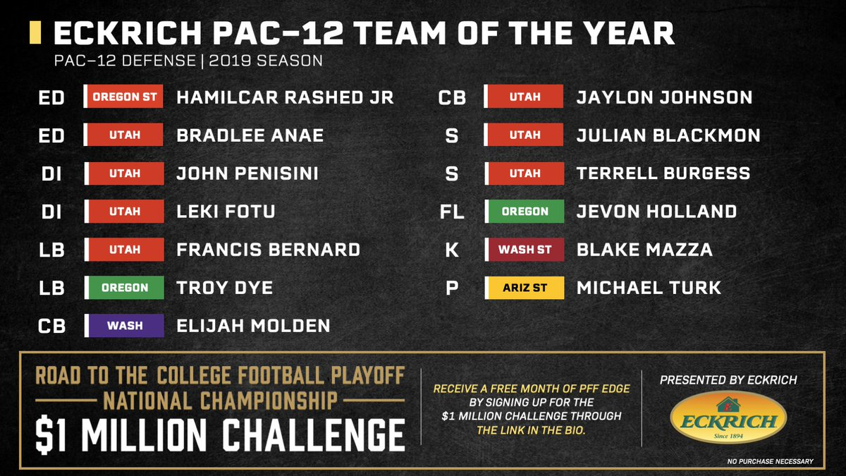 The Pac-12 Team of the Year on defense was absolutely DOMINATED by the Utes! pff.com/news/college-f…