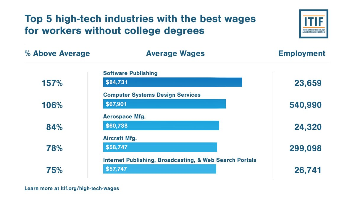 Itif On Twitter Workers Without College Degrees Can Earn At Least 50 Percent More On Average By Working In Industries Such As Software Publishing Computer Systems Design And Aerospace Manufacturing Learn More