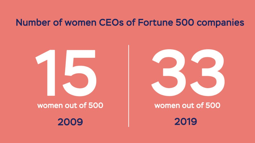Let's get at least 467 retweets—one for every woman who could be on the list. #10YearChallenge #EqualityCantWait <br>http://pic.twitter.com/1fPo0jP61B