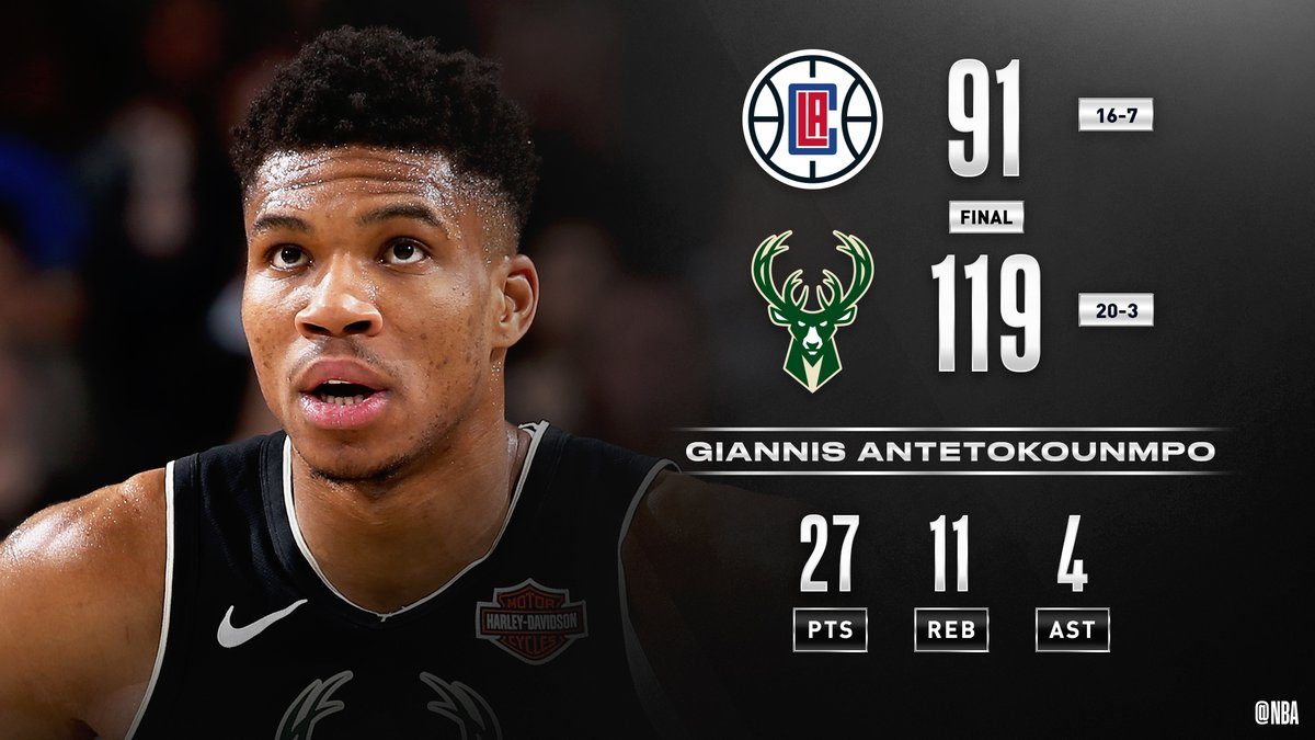On his 25th birthday, Giannis (27 PTS, 11 REB) and the  @Bucks win their 14TH IN A ROW!  #FearTheDeer    Khris Middleton: 17 PTS, 6 REB, 5 AST Ersan Ilyasova: 13 PTS Pat Connaughton: 13 PTS, 5-5 FGM