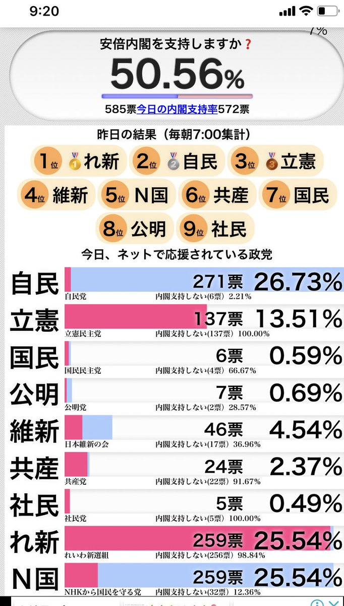 投票 リアルタイム 内閣支持率