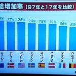 各国の時給増加率を比較した結果?日本は20年間でひどいことになっていることが判明!