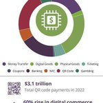 Image for the Tweet beginning: Spend on #Digital and #eCommerce