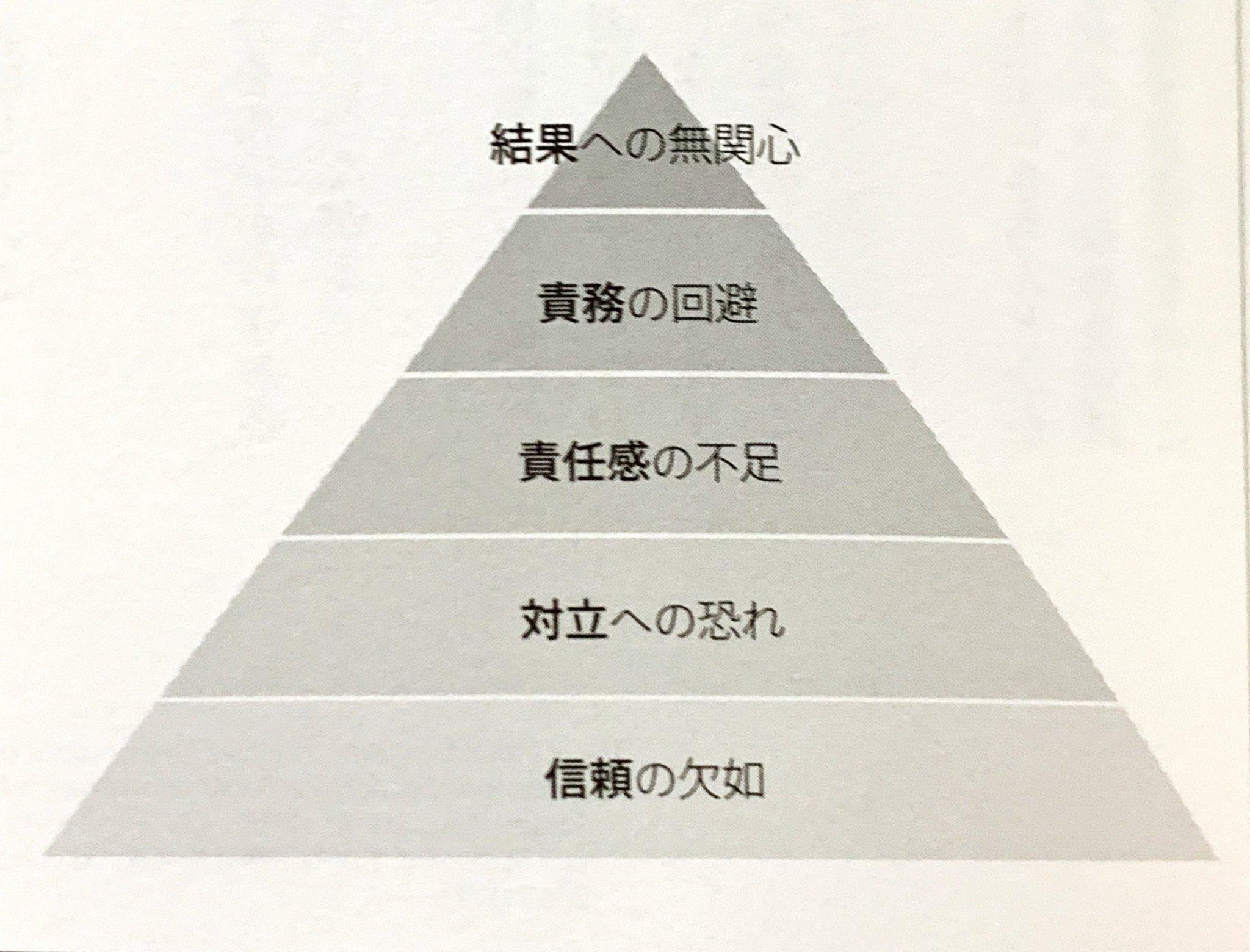 チームが機能不全に陥る5つの原因。全ての始まりは信頼の欠如から・・・。