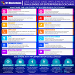 Image for the Tweet beginning: 40+ enterprise #blockchain use-cases >>>
