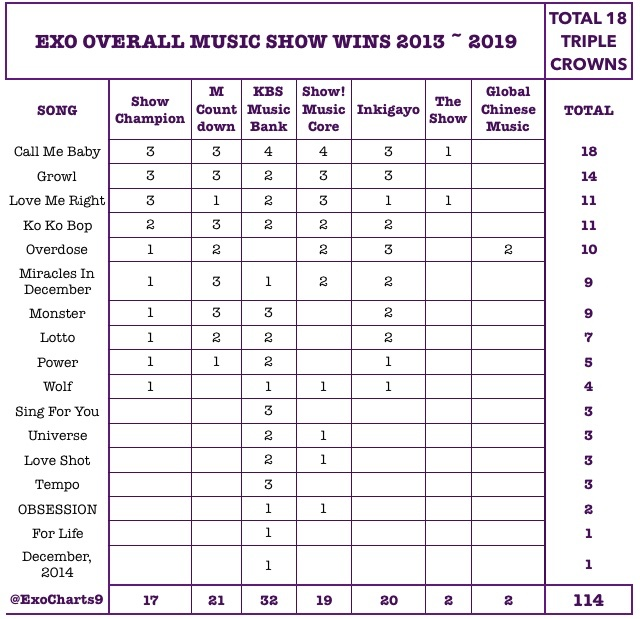 Congratulations to #EXO  for winning his 114th Music Show Win today at Show! Music Core  #Obsession2ndWin @weareoneEXO @exoonearewe<br>http://pic.twitter.com/h8y0VAL2qA