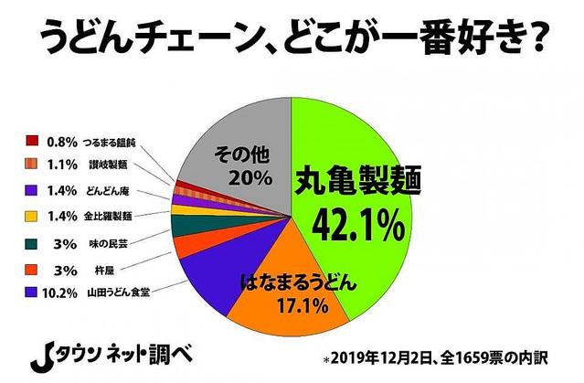 1000RT:【人気】「好きなうどんチェーン」ランキング、1位は「丸亀製麺」!都道府県別に見ても「丸亀製麺」が全国的に支持を得ている一方、四国・九州は「その他」の支持が目立つ結果となった。