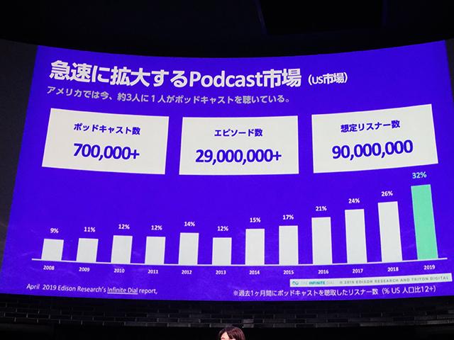 「米国では今、約3人に1人がポッドキャストを聞いている。ポッドキャスト数は70万を超え、エピソード数は2900万以上。想定リスナーは9000万人になる。」■1日平均利用時間132分--Spotifyが狙う音声広告と米国で再注目ポッドキャストの今 - CNET Japan
