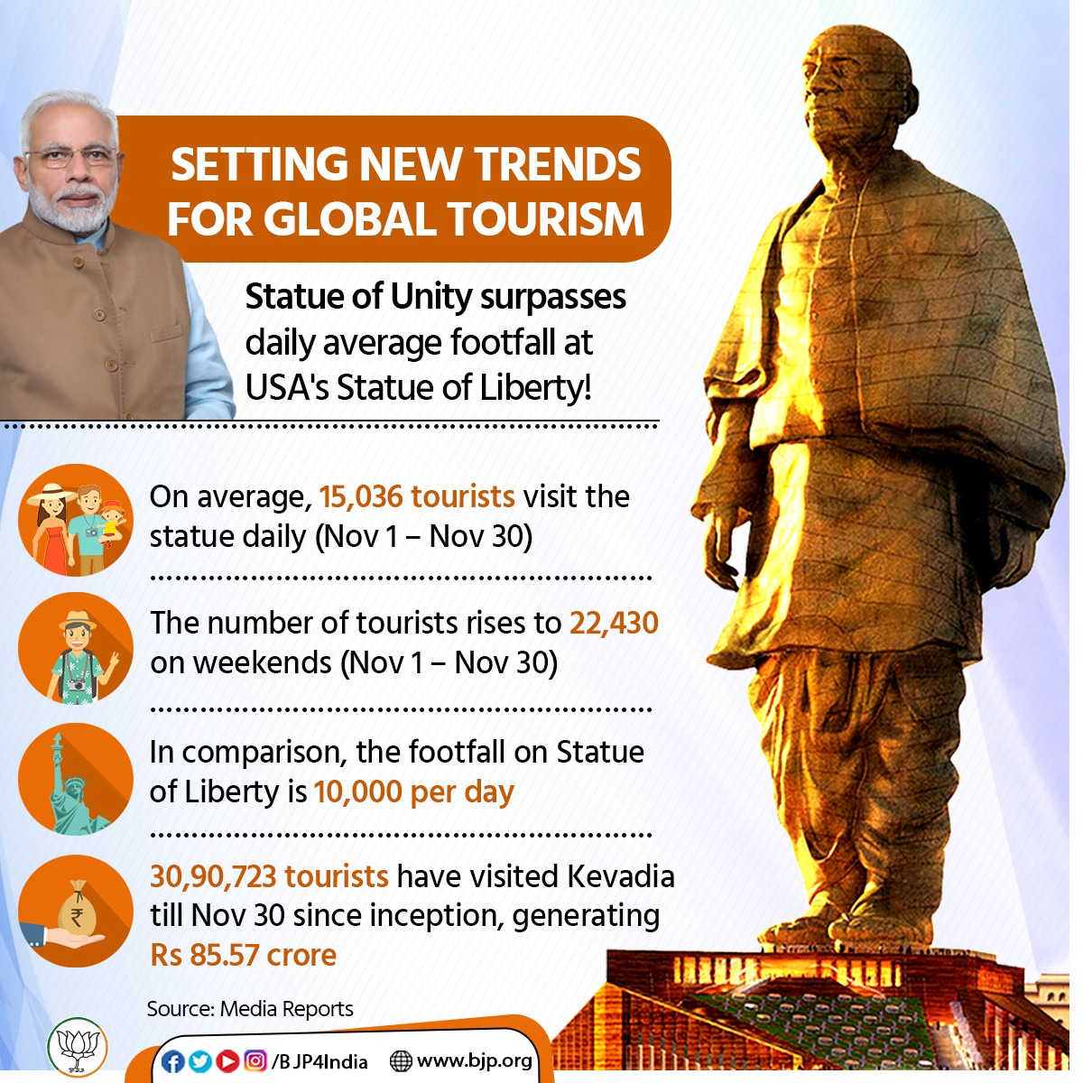 The Statue of Unity is setting global trends on tourism.Surpassing the Statue of Liberty's daily footfall, it recorded 15,036 daily visitors (avg) in Nov. The Statue of Liberty records 10,000 daily visitors (avg).The site has also generated Rs 85.57 crore since its inception.