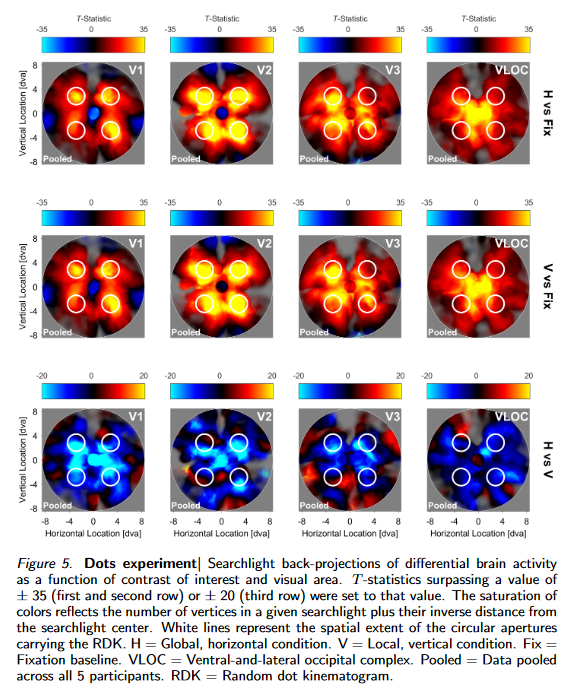 Topographic Signatures of Global Object Perception in Human Visual Cortex biorxiv.org/content/10.110… Preprint from Susanne Stoll, Nonie J. Finlayson, & @sampendu. Incredible Fig 5!