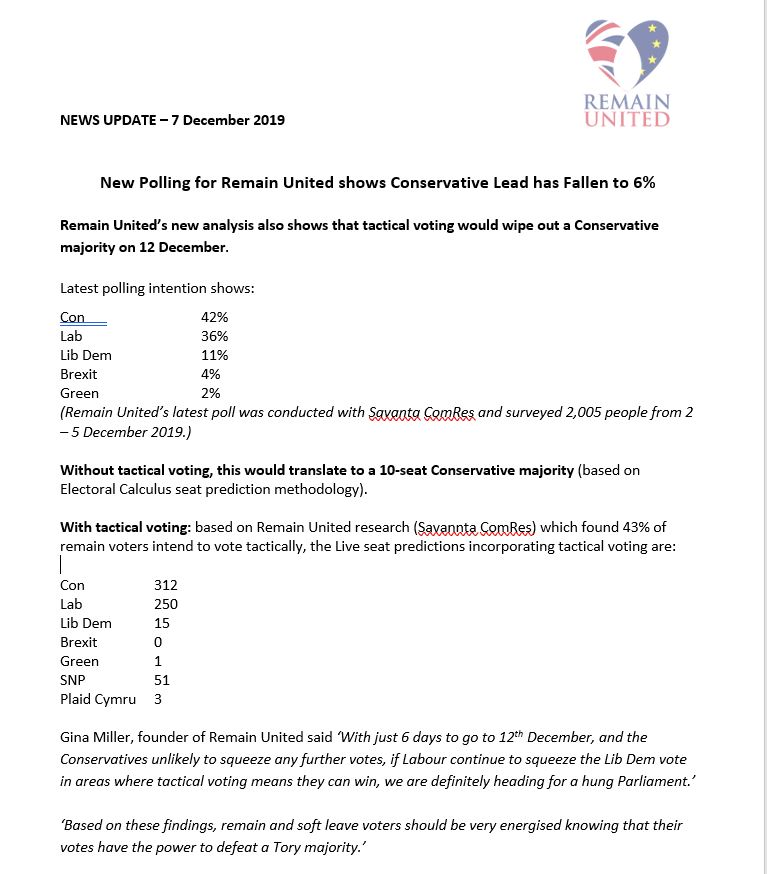 . @remainutd sent out this press release earlier today but met with a wall of silence. Media hiding that @BorisJohnson is NOT sitting on a comfortable win in this #GE2019 . People have the power to #VoteTactically and defeat him!  #BBCLeadersDebate   @SkyNews  @BBCNews  @itvnews<br>http://pic.twitter.com/tZDxTcWB7O