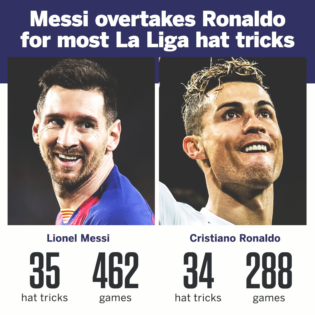Messi needed 174 more games than Ronaldo to take the top spot 😲