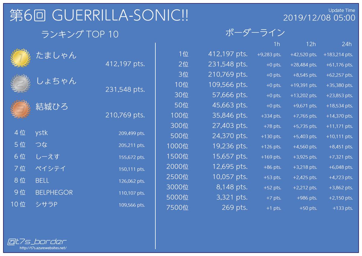第6回 GUERRILLA-SONIC!! イベントポイントランキング 50位 45,663pts (+0pts) 2000位 12,695pts (+86pts)  12/08 05:00 #t7s #ナナシス...