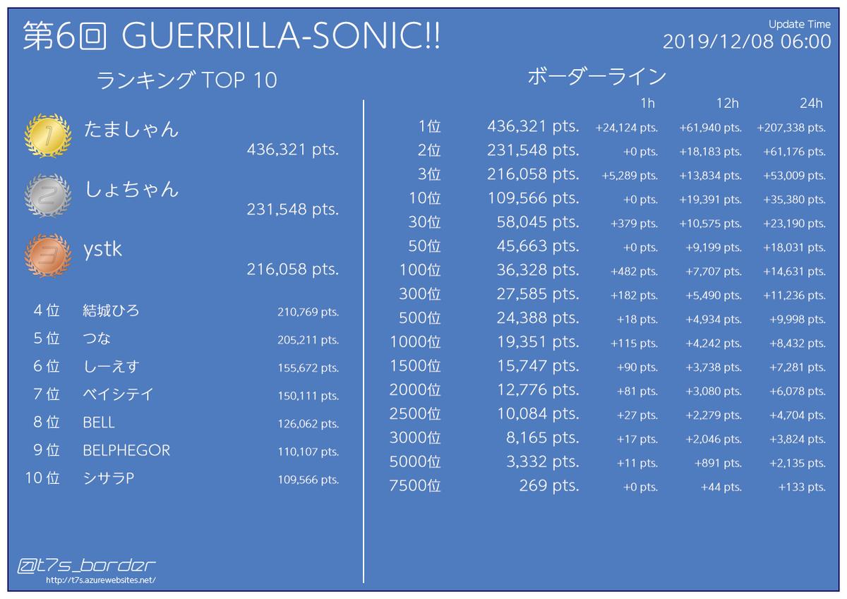 第6回 GUERRILLA-SONIC!! イベントポイントランキング 50位 45,663pts (+0pts) 2000位 12,776pts (+81pts)  12/08 06:00 #t7s #ナナシス...