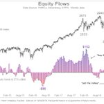 Image for the Tweet beginning: 2. Equity flows tentatively turning