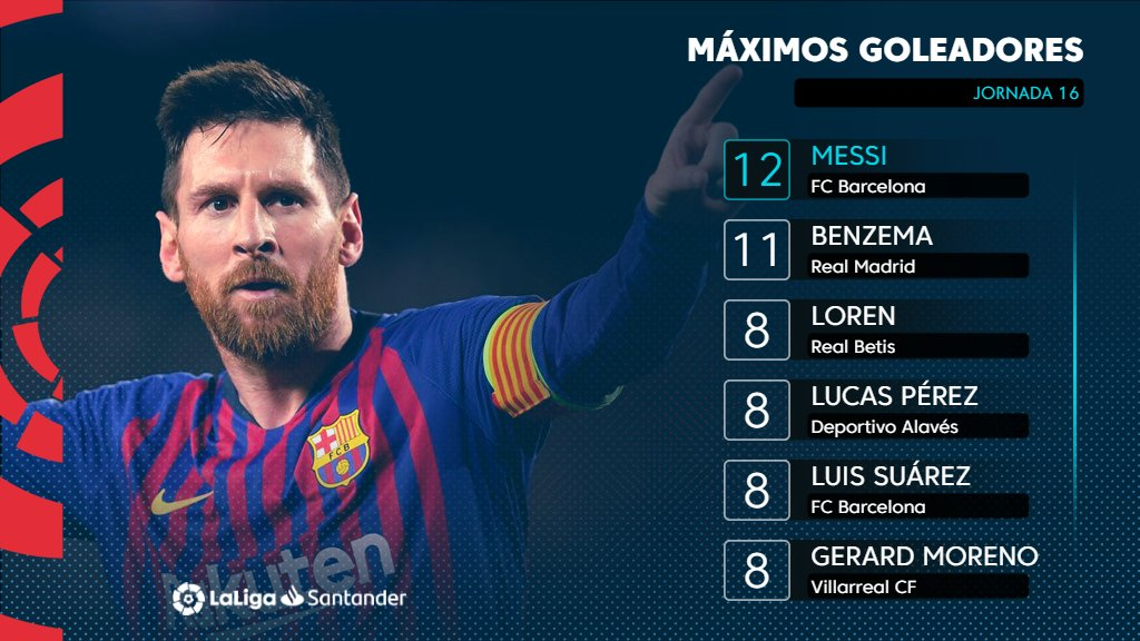 @LaLiga's photo on #messi