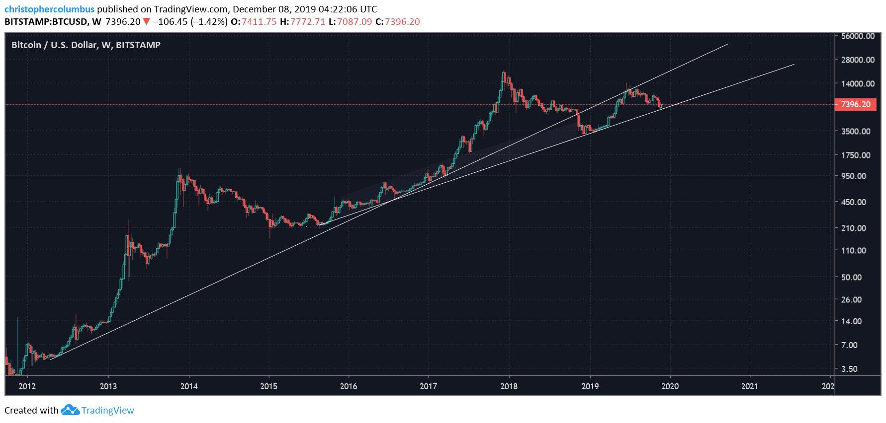 BTC US dollar price chart