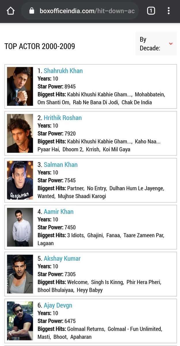According to BOI Top stars by decade 🥰🙏
