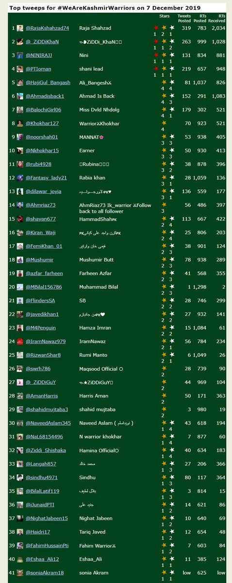 Congratulations to all tweepers of @TeamIK_Warrior For participating in this trend, (#WeAreKashmirWarriors) the message 2 the world that we are standing wth #Kashmir with 63K Tweets on Pakistan Twitter Panel  @RajaKshahzad74 @_ZiDDiKhaN @NINIRAJJ @PTIoman @noorshah01 @Khokhar127<br>http://pic.twitter.com/XJ5A8Q52A1