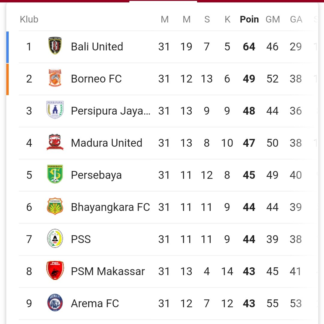 Wow Persebaya @persebayaupdate sekarang merangsek ke peringkat 5. Mantaaab 💪💪💪 Semoga sisa 3 pertandingan menang semua. Aamiin  #PersebayaDay  #persebaya #surabaya #greenforce #bajolijo