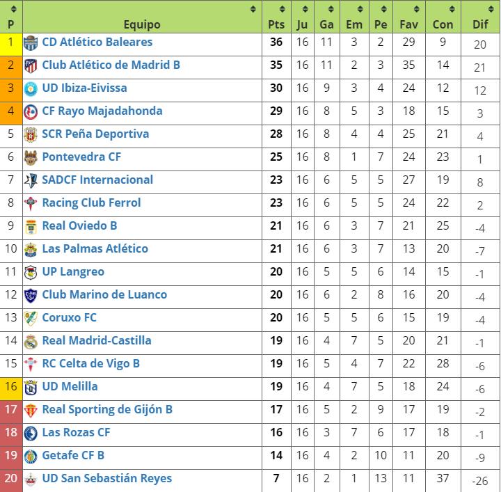 CLASIFICACIÓN - 2ªB   Tras la disputa al completo de la jornada 16.  Madrileños en play off:  @AtletiAcademia B  @RMajadahonda   En descenso:  @LasRozas_CF  @GetafeCF B y  @UDSanse   #SeMAT