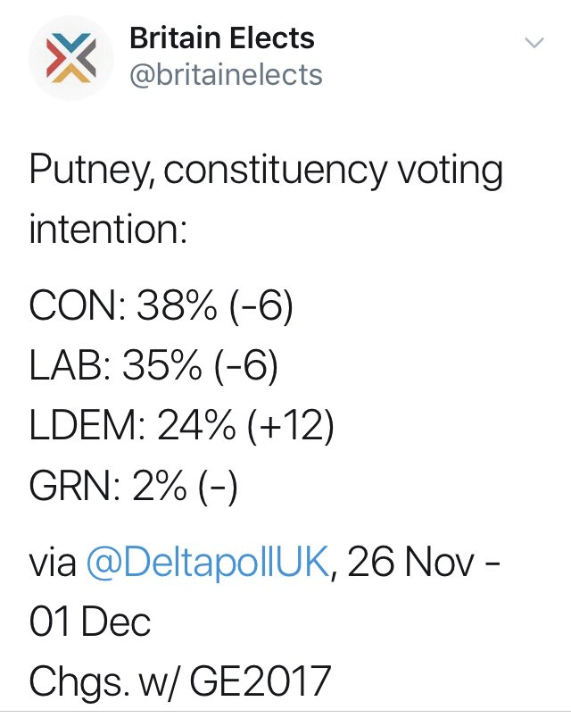 Ignore the fake Lib Dem bar charts - this is real. The Lib Dems cannot win #Putney, if you vote Lib Dem you will end up with a pro-Brexit Tory MP. If you vote Labour, youll get me. Im pro-Remain and want a public vote. Dont risk it - vote Labour in Putney!